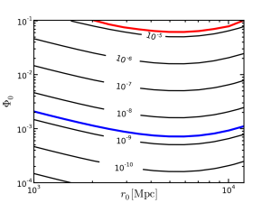 Plot of Compton y-distortion.